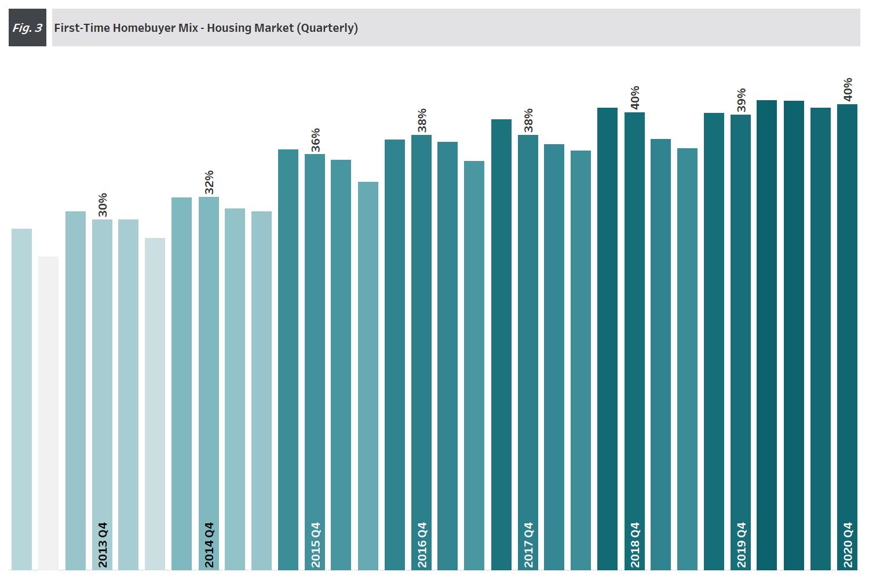 Chart: 4Q 2020 Figure 3 - Quarterly First-Time Homebuyer Housing Market Mix