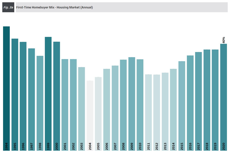 Chart: 4Q 2020 Figure 3a - Annual First-Time Homebuyer Housing Market Mix