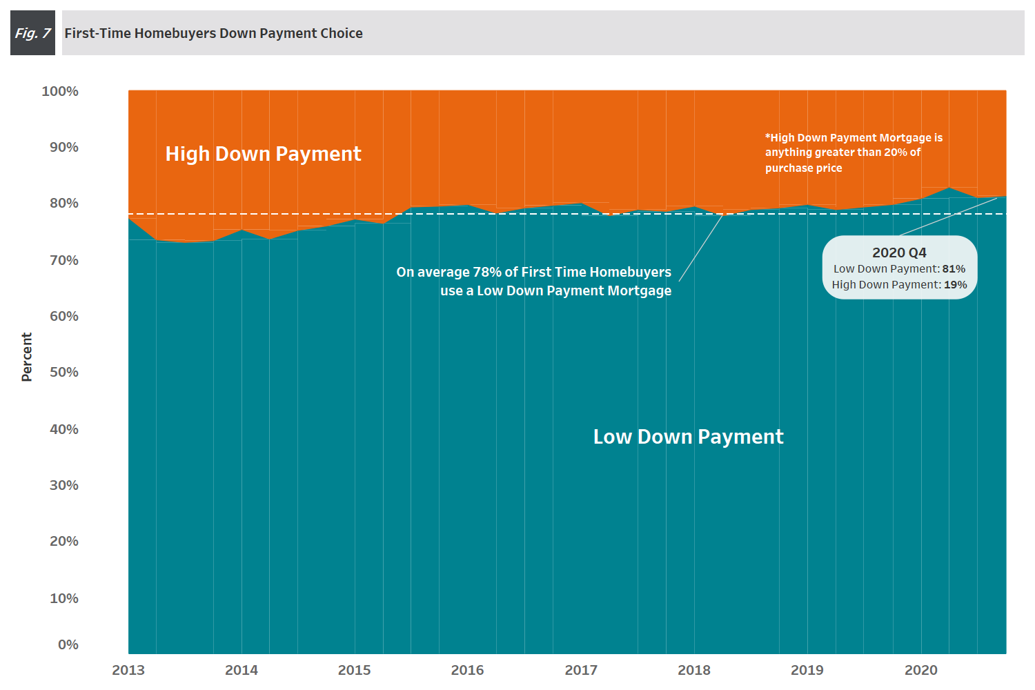 Chart: 4Q 2020 Figure 7 - First-Time Homebuyer Down Payment Choice