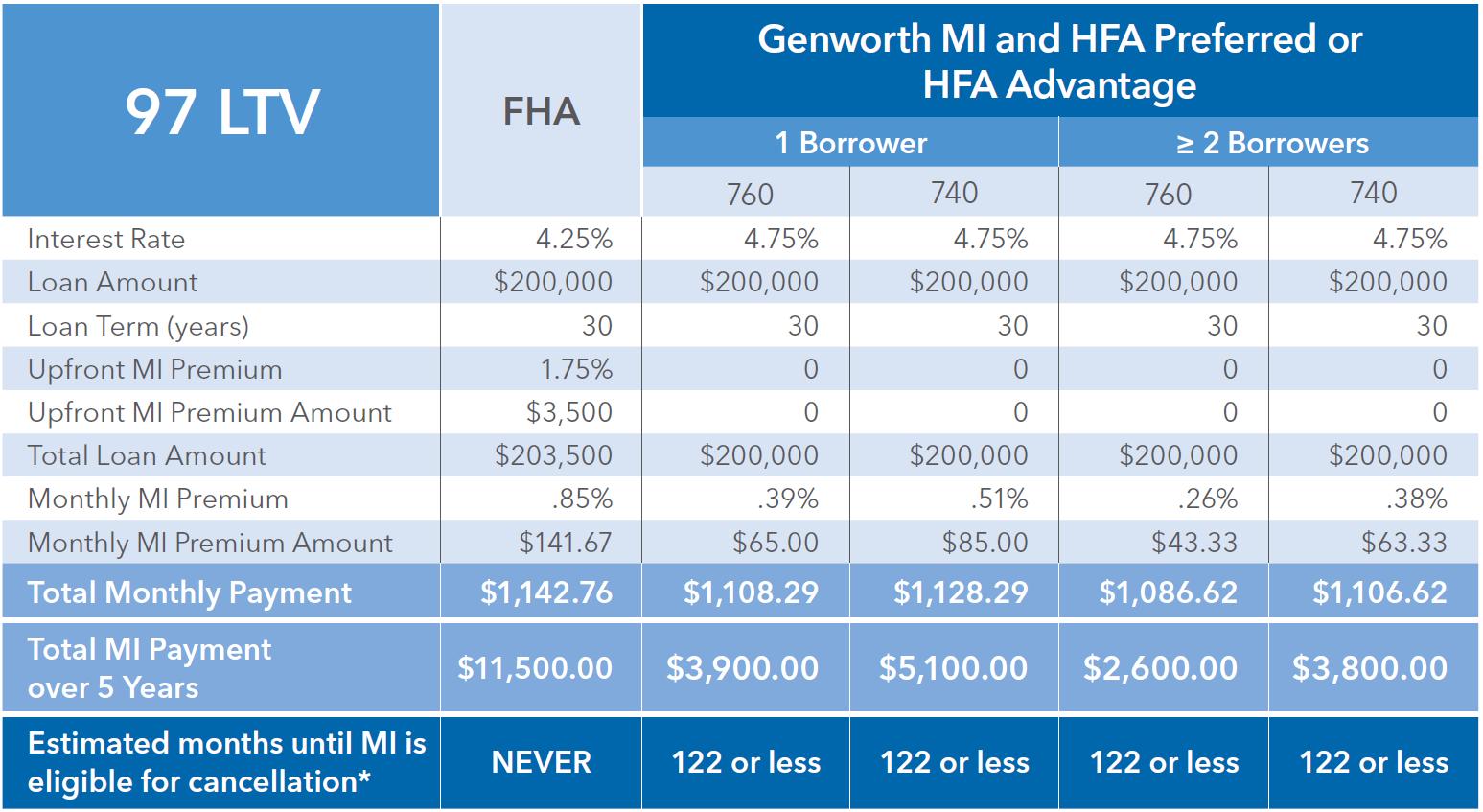 FHA HFA Loans Comparison Table