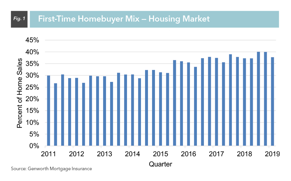 First-Time Homebuyer Mix - Housing Market