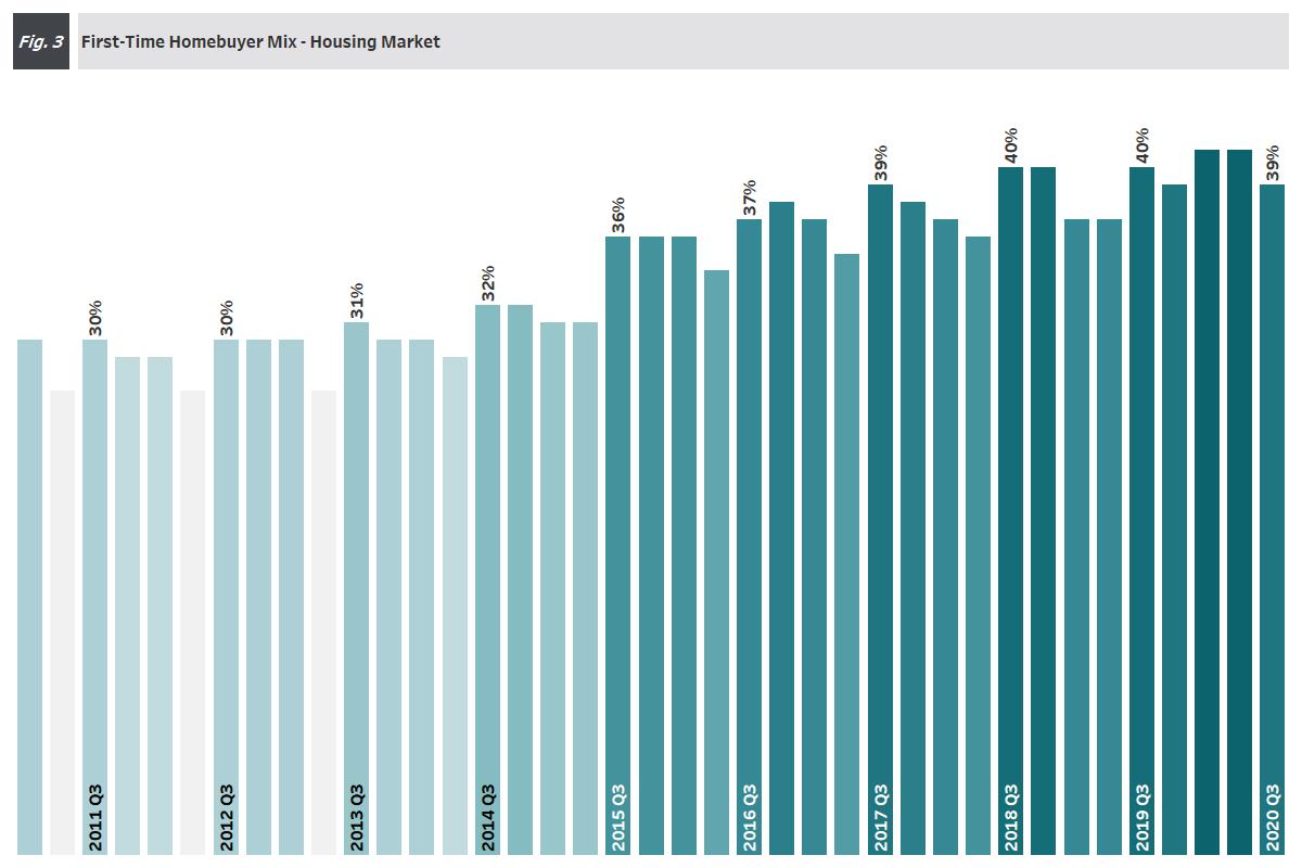 Figure 3: First-Time Homebuyer Mix Housing Market