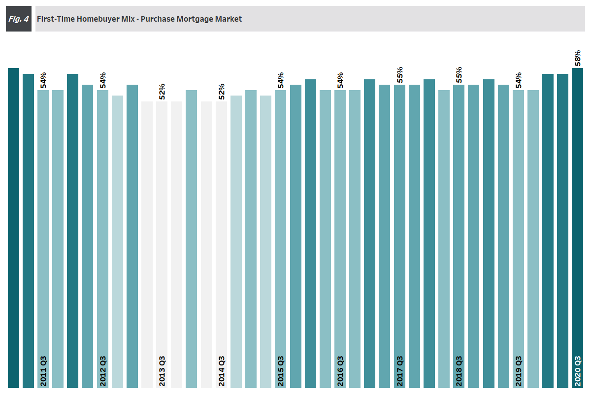Figure 4: First-Time Homebuyer Mix Purchase