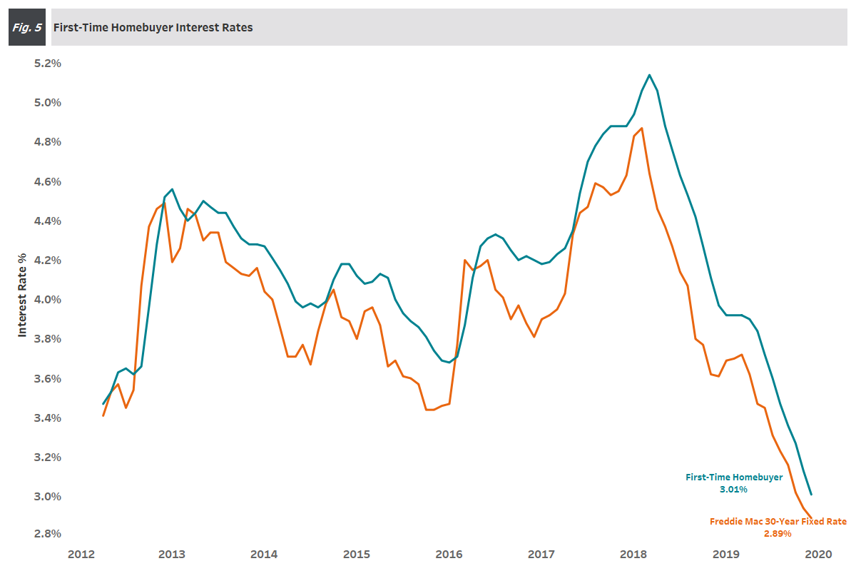 Figure 5: Interest Rates