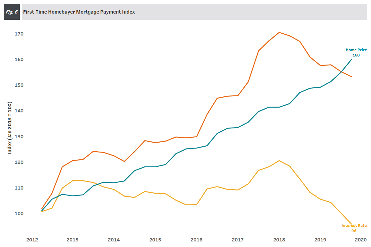 Figure 6: Mortgage Payment Index