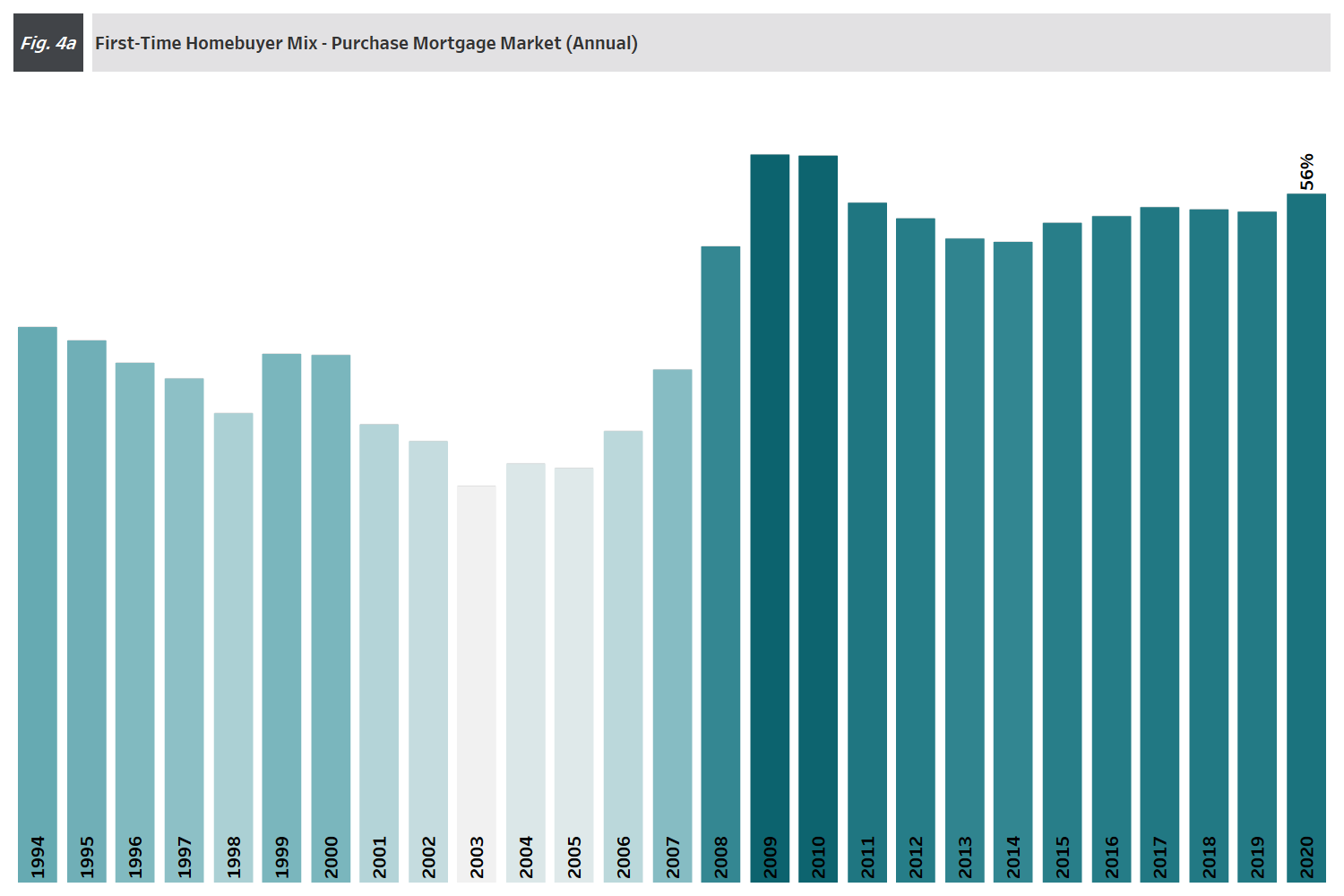 Chart: 4Q 2020 Figure 4a - Annual First-Time Homebuyer Purchase Mortgage Market Mix