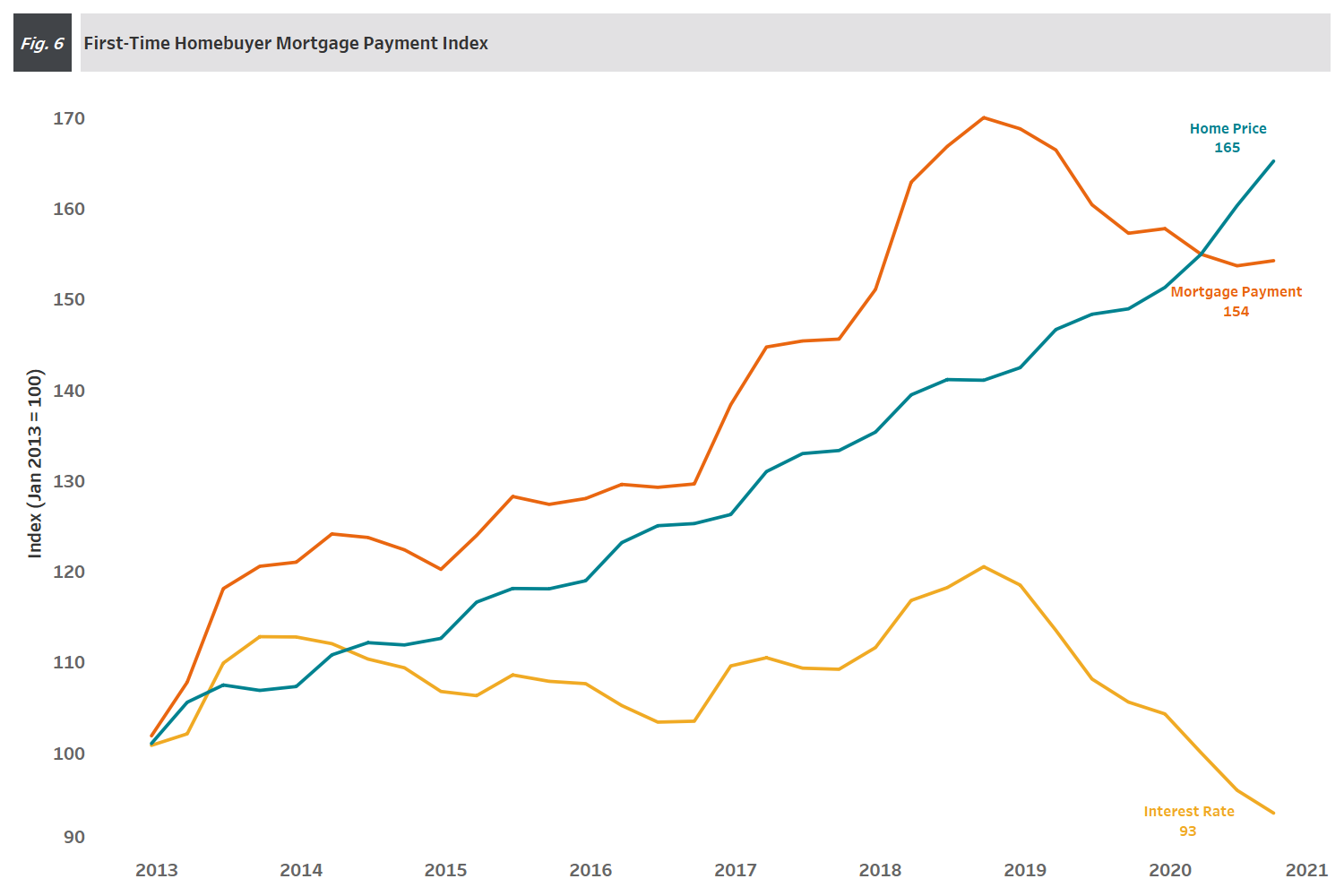 Chart: 4Q 2020 Figure 6 - First-Time Homebuyer Mortgage Payment Index