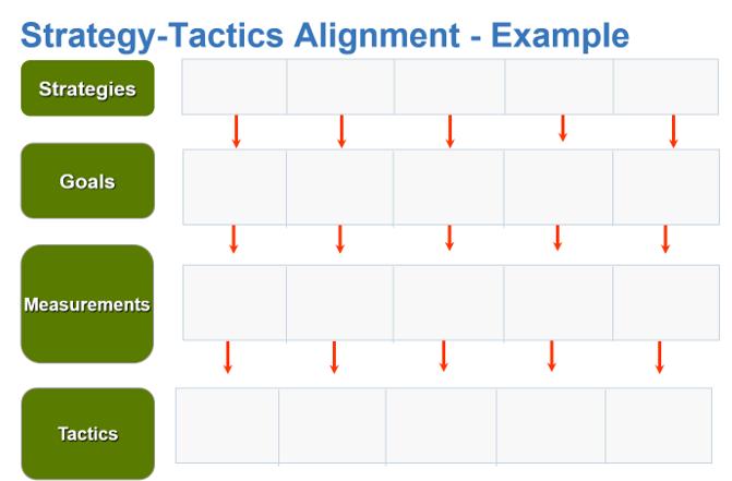 Example: Strategy-Tactics Alignment